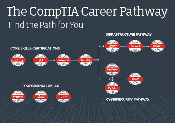 comptia career path