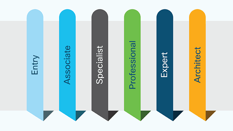 cisco career path