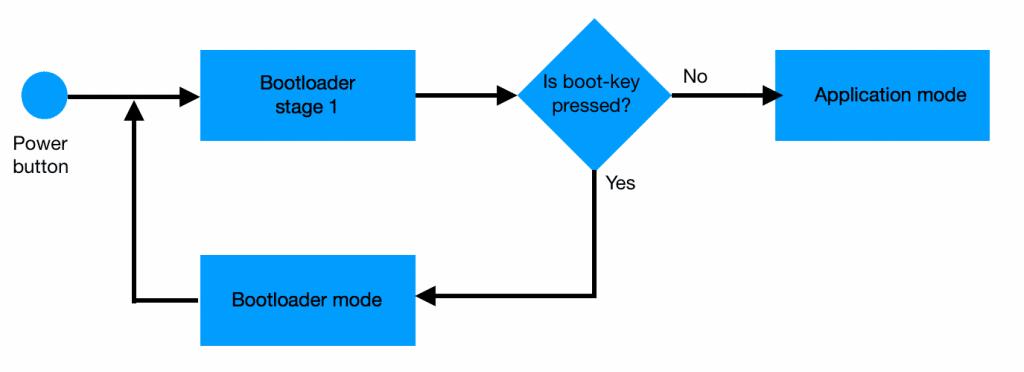 embedded bootloader