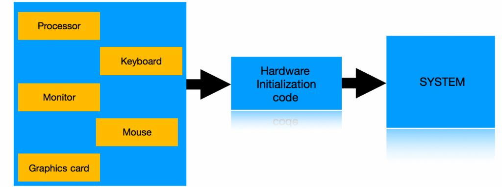Hardware Initialization code