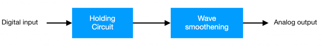 DAC block diagram