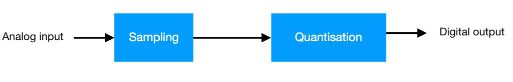 ADC conversion