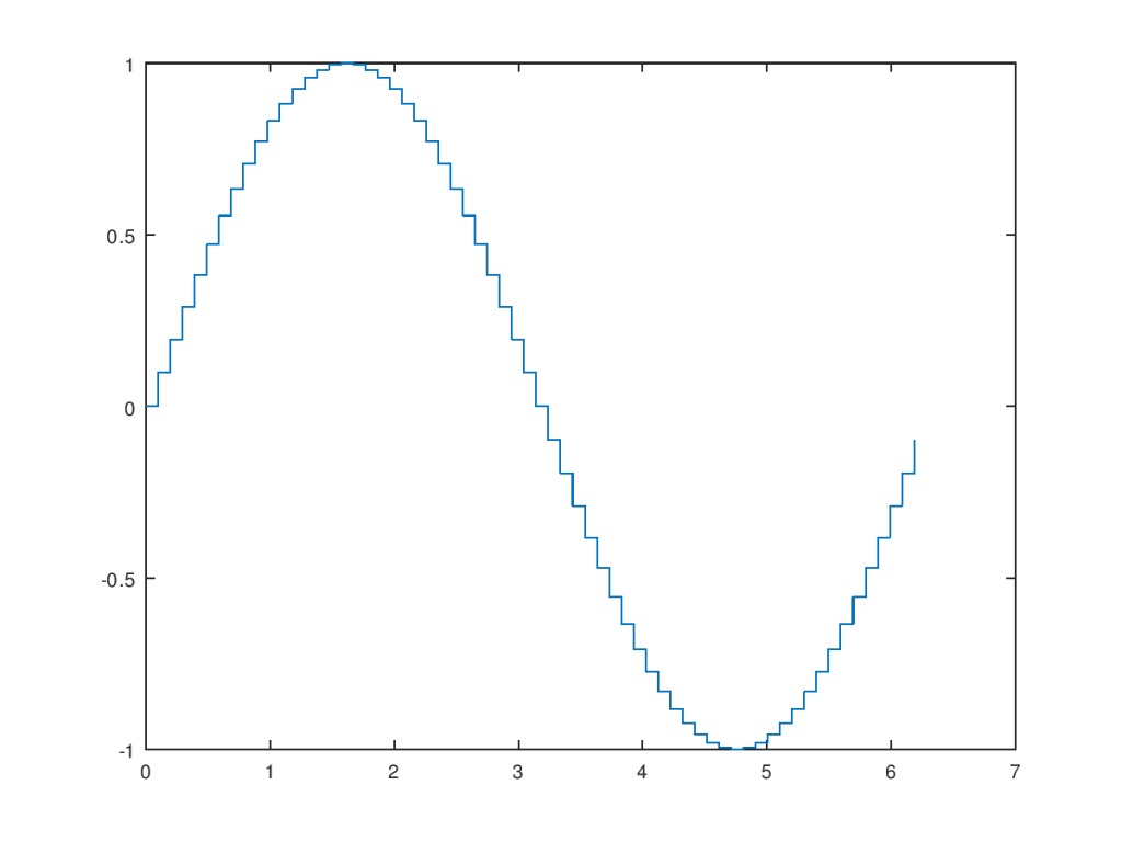 stepped sine wave