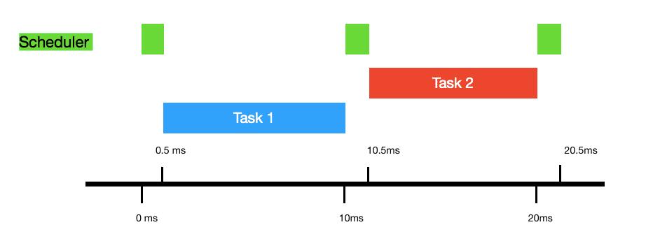 scheduler task