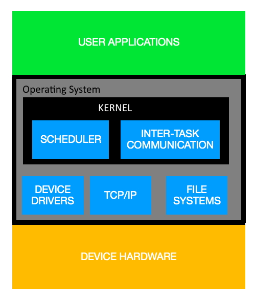 kernel in a operating system