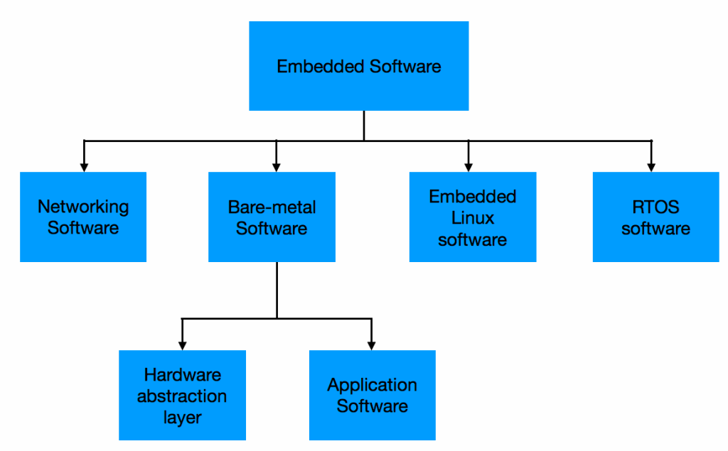 Embedded software classification