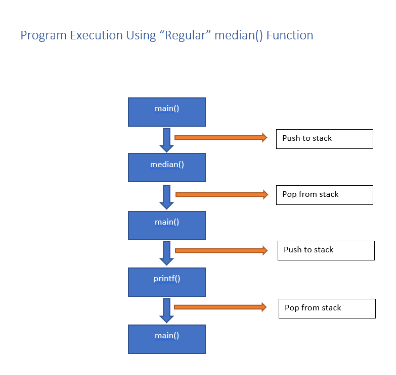 Execution while using regular functions