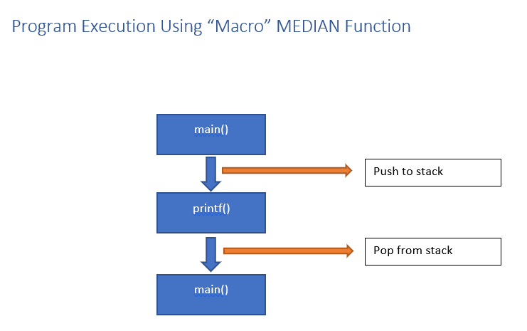 Execution when using macro functions