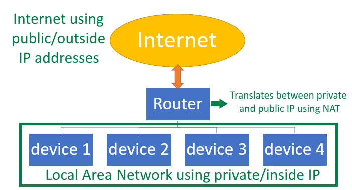 Internet using  public/outside  IP addresses  Internet  Router  Translates between private  and public IP using NAT  device 1 device 2 device 3 device 4  Local Area Network using private/inside IP